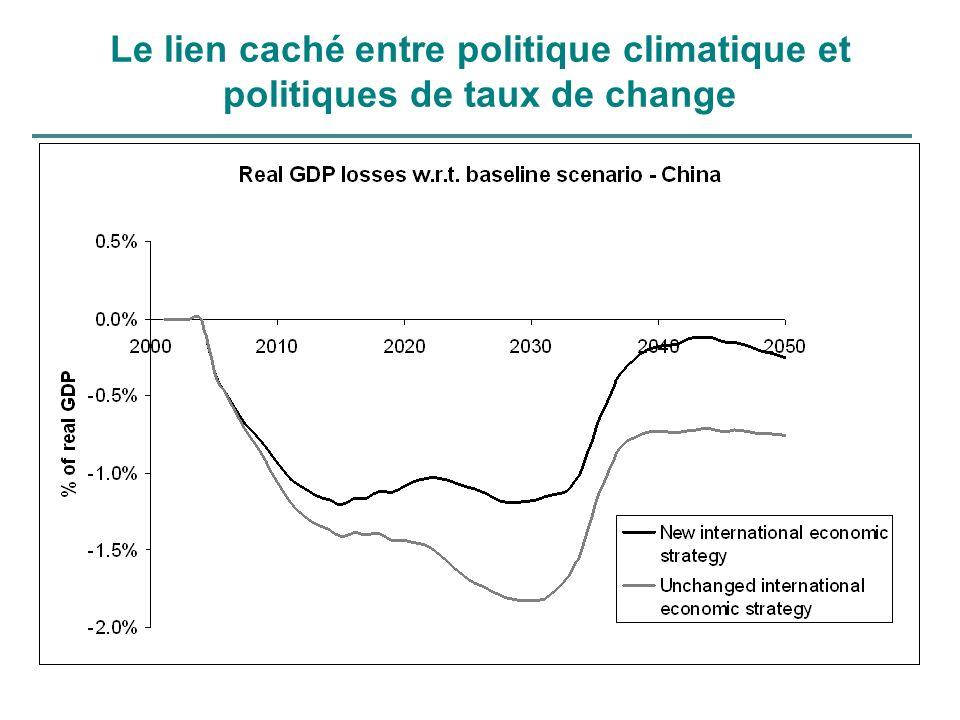 Le lien caché entre politique climatique et politiques de taux de change