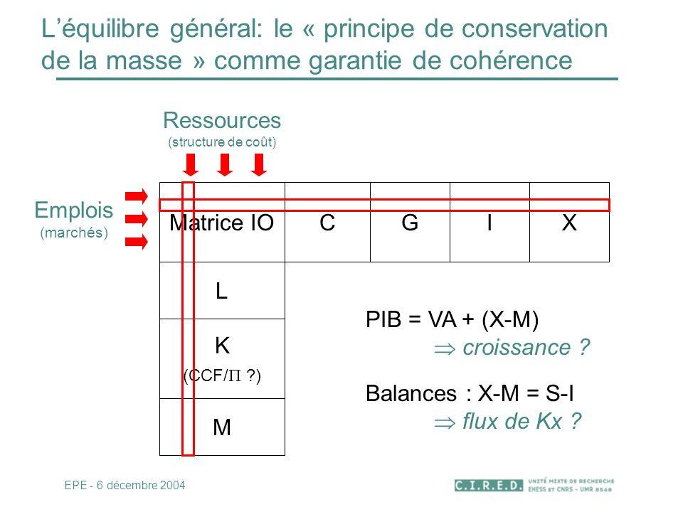 Ressources (structure de coût)