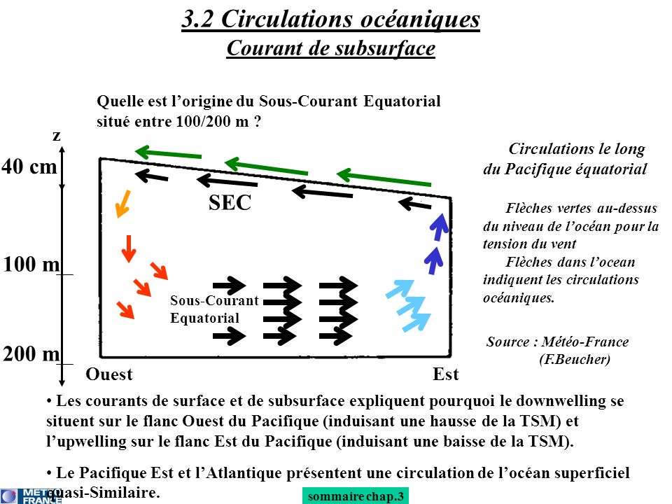 3.2 Circulations océaniques Courant de subsurface