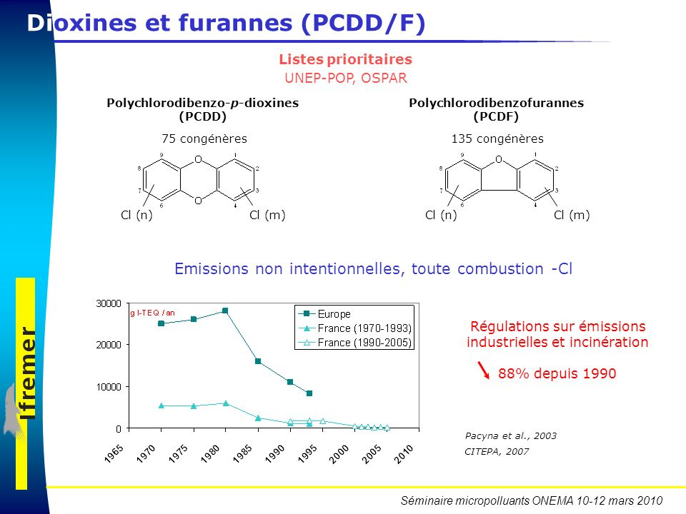 Polychlorodibenzo-p-dioxines (PCDD) Polychlorodibenzofurannes (PCDF)