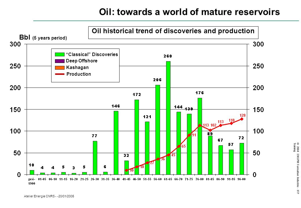 Oil historical trend of discoveries and production