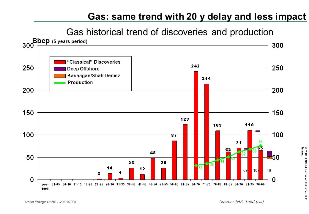Gas: same trend with 20 y delay and less impact