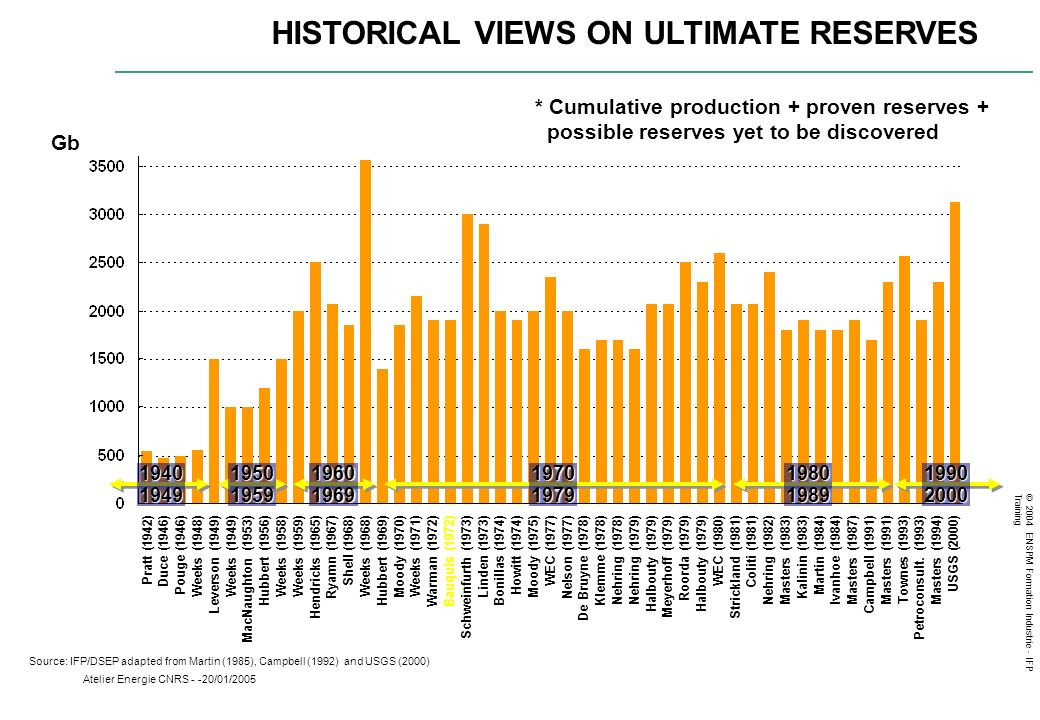 HISTORICAL VIEWS ON ULTIMATE RESERVES