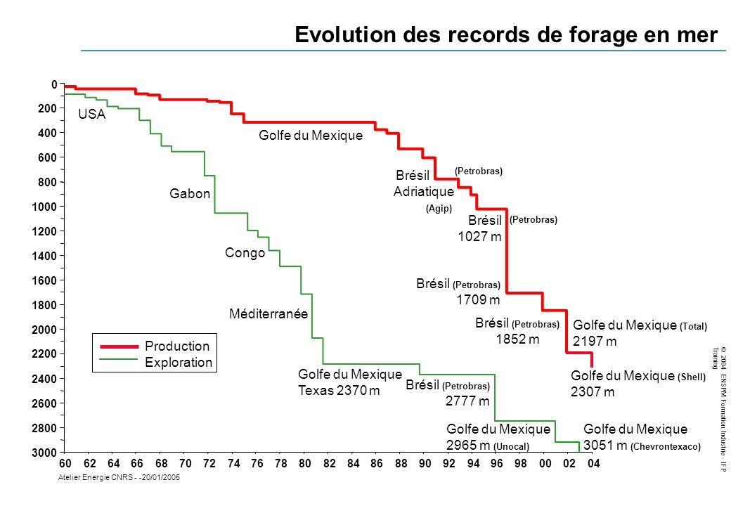 Evolution des records de forage en mer