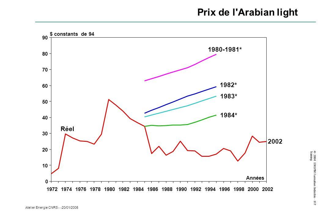 Prix de l Arabian light 1980-1981* 1982* 1983* 1984* Réel 2002