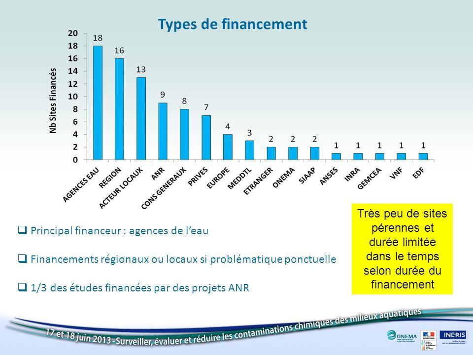 Types de financement Très peu de sites pérennes et durée limitée dans le temps selon durée du financement.