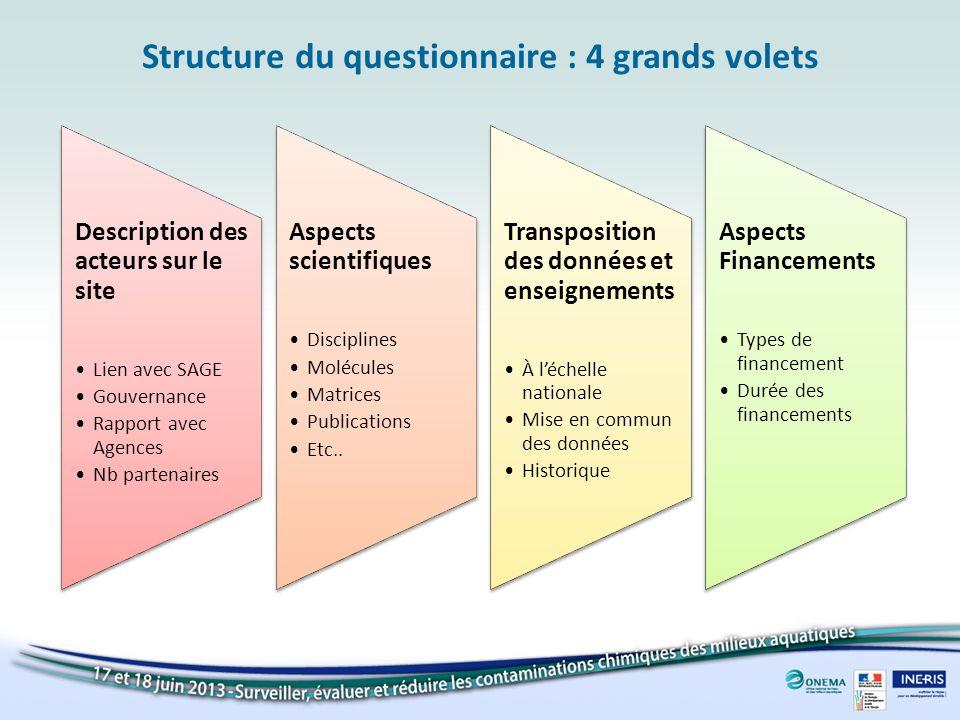 Structure du questionnaire : 4 grands volets