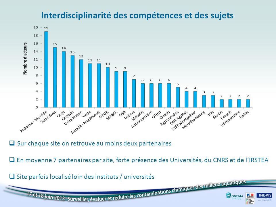 Interdisciplinarité des compétences et des sujets
