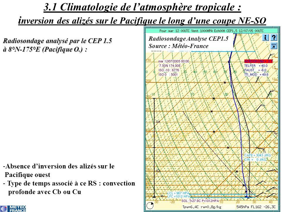 3.1 Climatologie de l'atmosphère tropicale : inversion des alizés sur le Pacifique le long d'une coupe NE-SO
