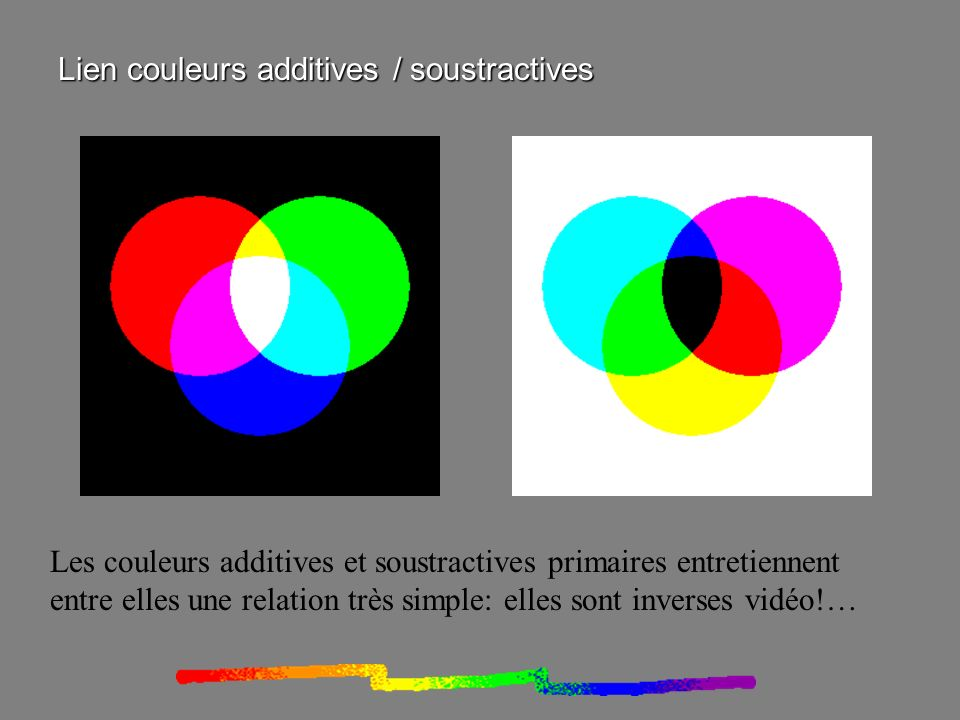 Lien couleurs additives / soustractives