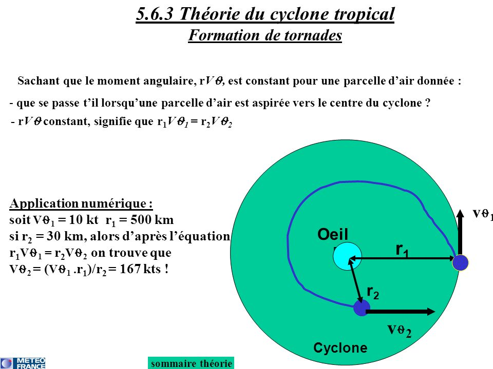 5.6.3 Théorie du cyclone tropical Formation de tornades