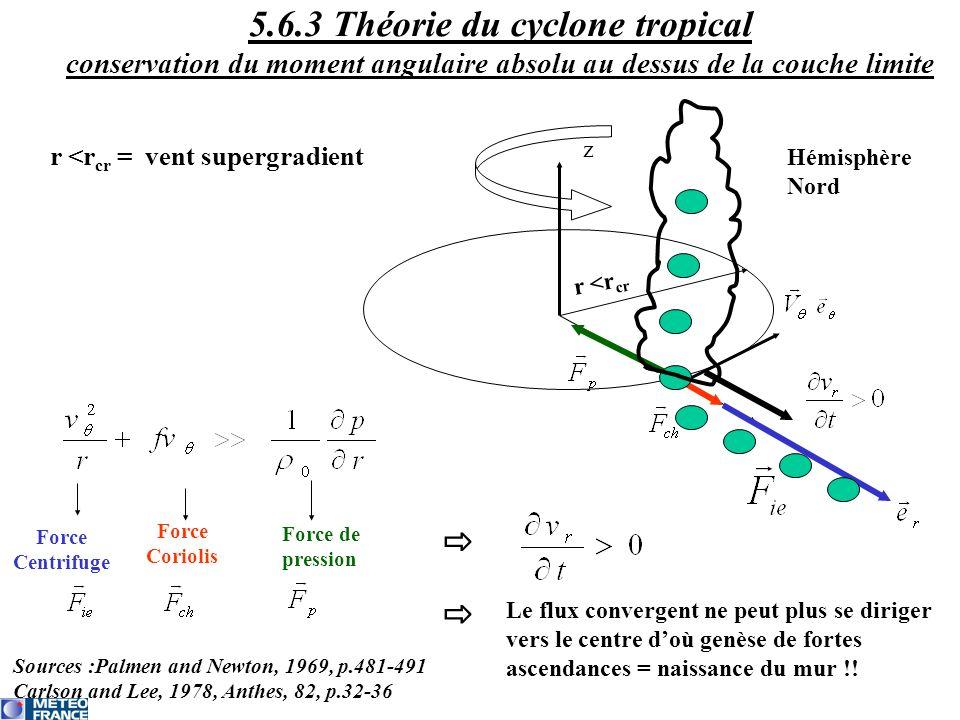 5.6.3 Théorie du cyclone tropical conservation du moment angulaire absolu au dessus de la couche limite