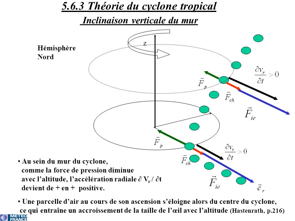 5.6.3 Théorie du cyclone tropical Inclinaison verticale du mur