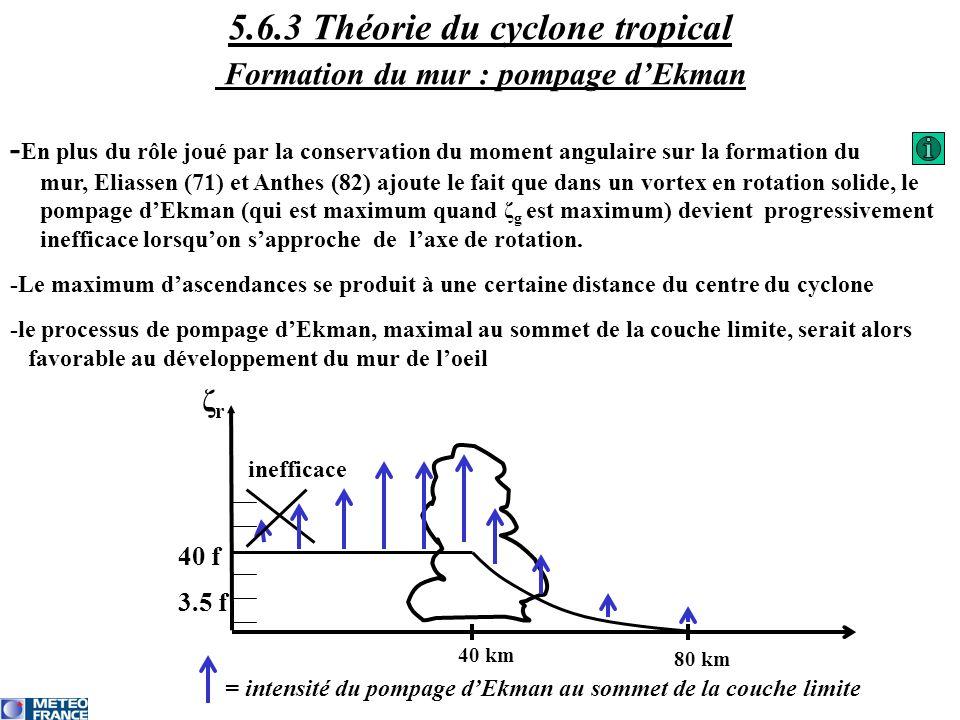 5.6.3 Théorie du cyclone tropical Formation du mur : pompage d'Ekman