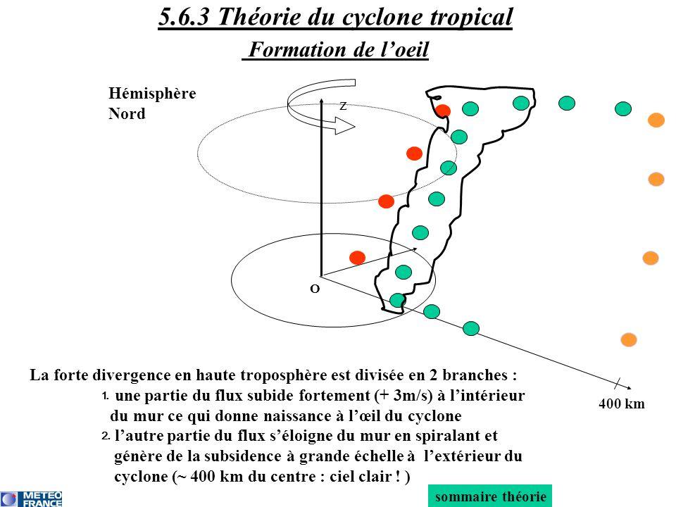 5.6.3 Théorie du cyclone tropical Formation de l'oeil