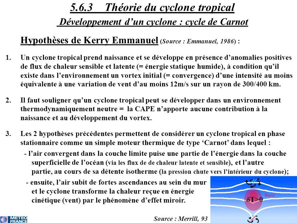 5.6.3 Théorie du cyclone tropical Développement d'un cyclone : cycle de Carnot