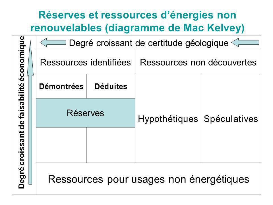 Ressources pour usages non énergétiques