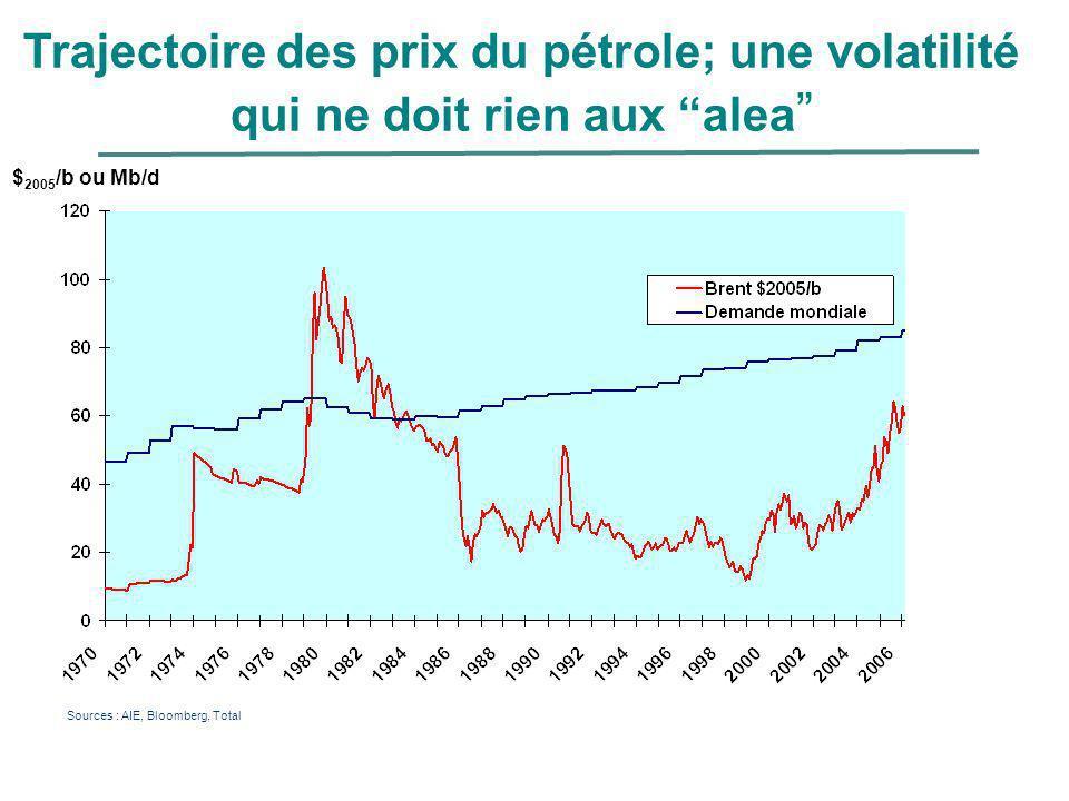 Trajectoire des prix du pétrole; une volatilité qui ne doit rien aux alea