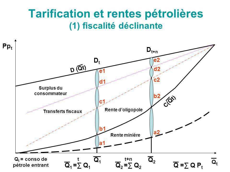 Tarification et rentes pétrolières (1) fiscalité déclinante