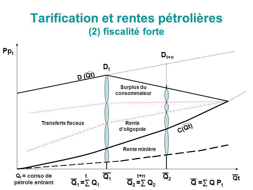 Tarification et rentes pétrolières (2) fiscalité forte