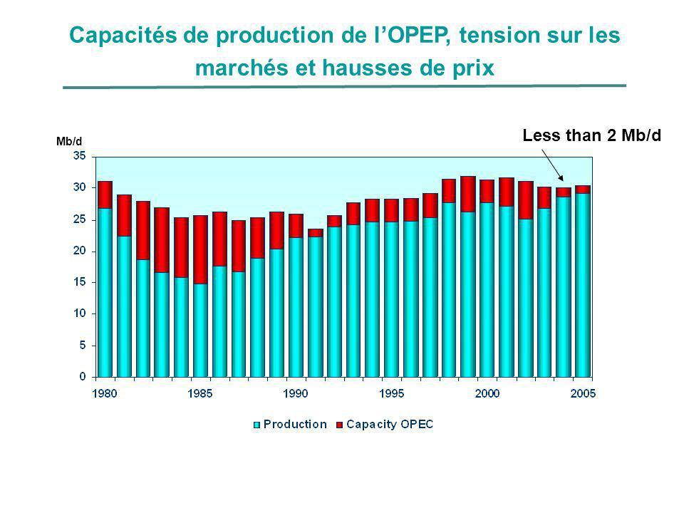 Capacités de production de l'OPEP, tension sur les marchés et hausses de prix