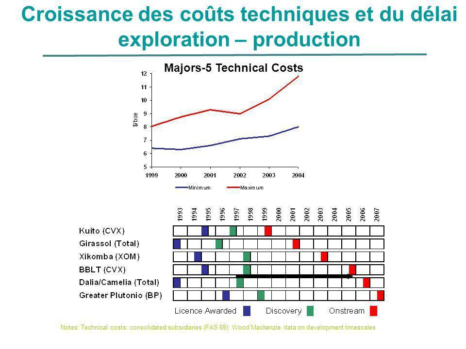 Croissance des coûts techniques et du délai exploration – production