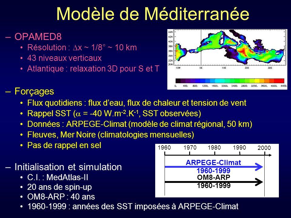 Modèle de Méditerranée