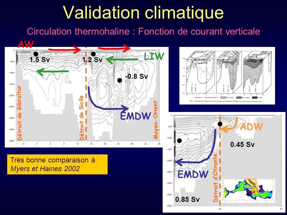 Validation climatique
