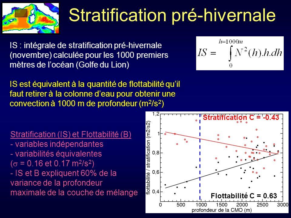 Stratification pré-hivernale