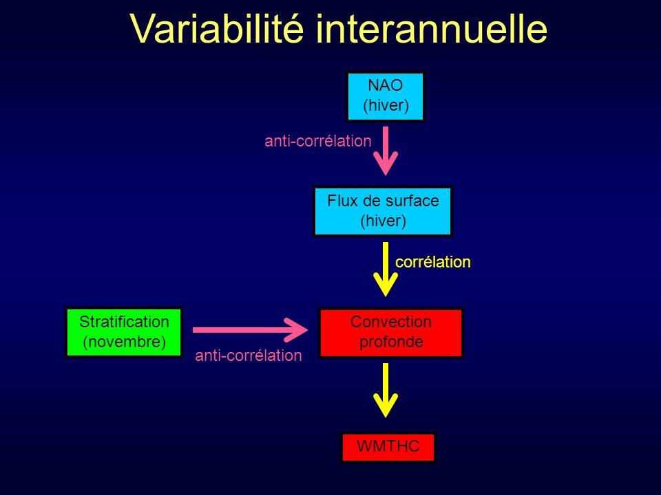 Variabilité interannuelle