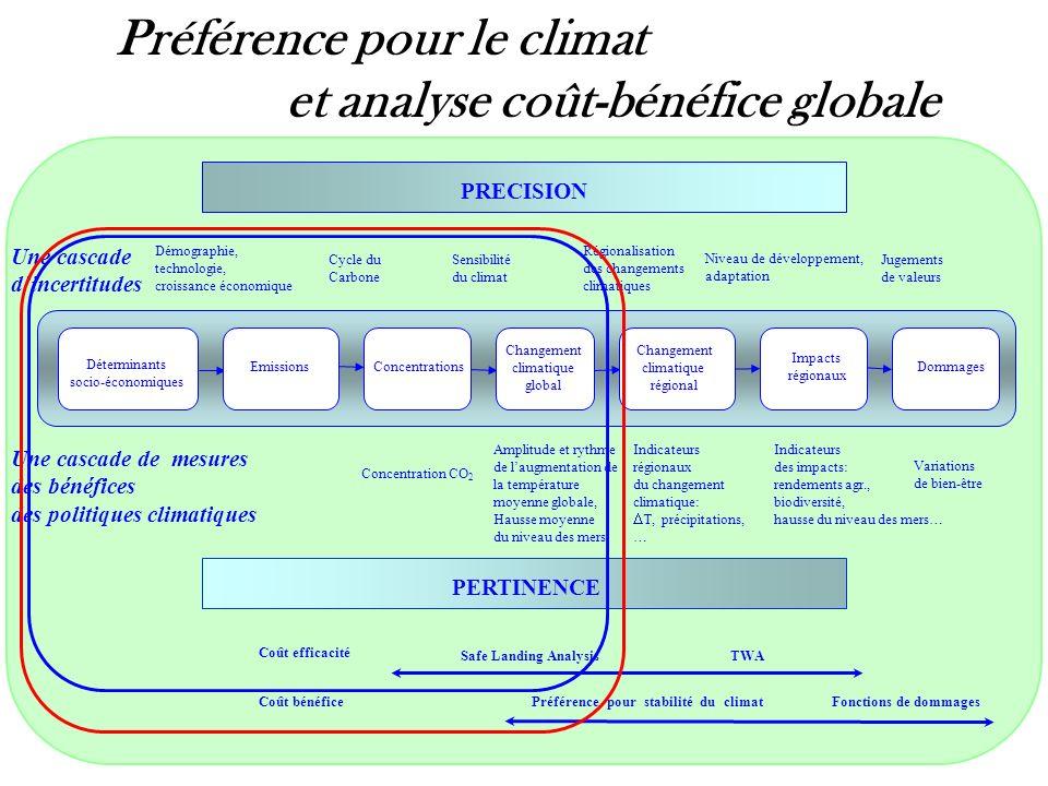 Préférence pour le climat et analyse coût-bénéfice globale
