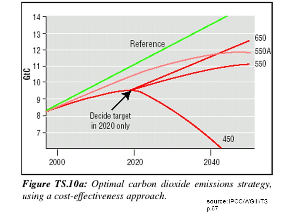 source: IPCC/WGIII/TS p.67