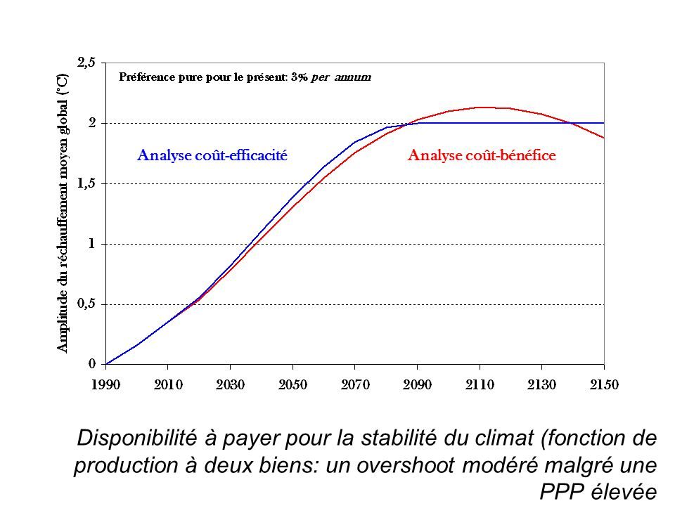 Analyse coût-efficacité
