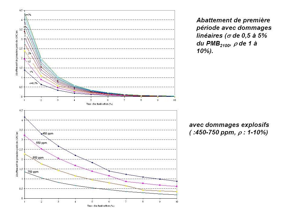 Abattement de première période avec dommages linéaires ( de 0,5 à 5% du PMB2100,  de 1 à 10%).