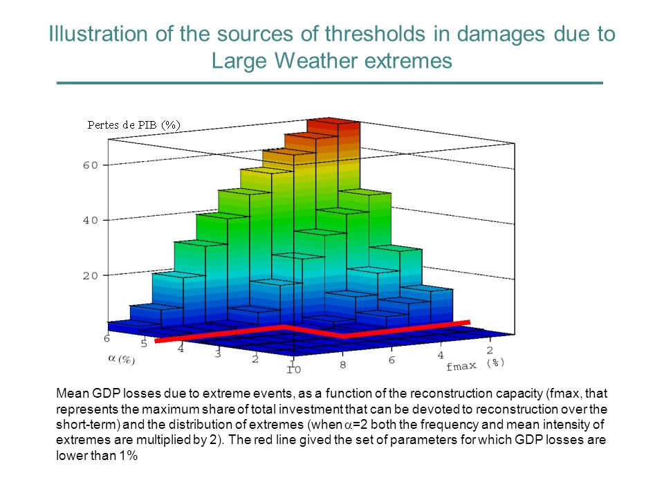 Illustration of the sources of thresholds in damages due to Large Weather extremes