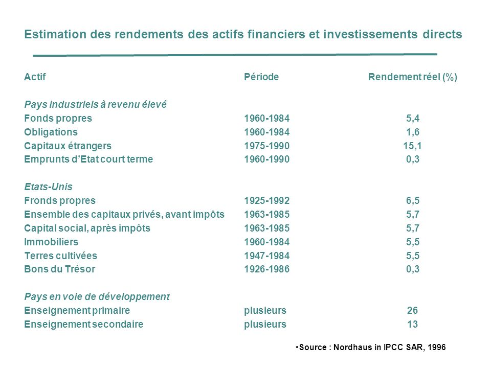 Estimation des rendements des actifs financiers et investissements directs