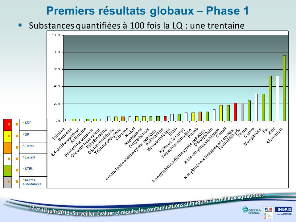 Premiers résultats globaux – Phase 1