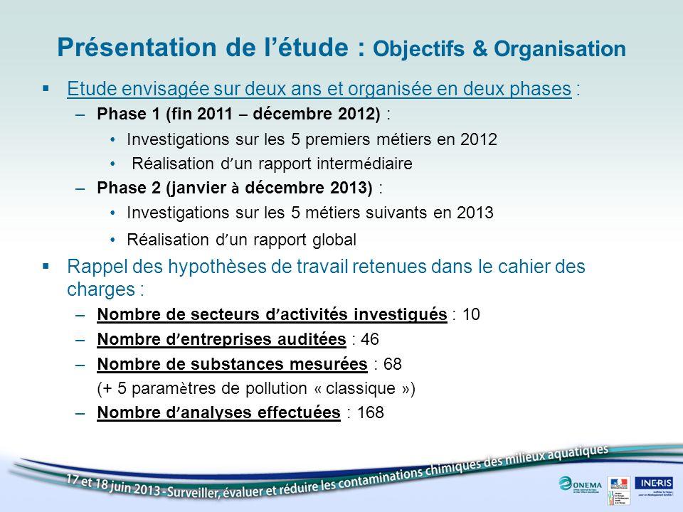 Présentation de l'étude : Objectifs & Organisation