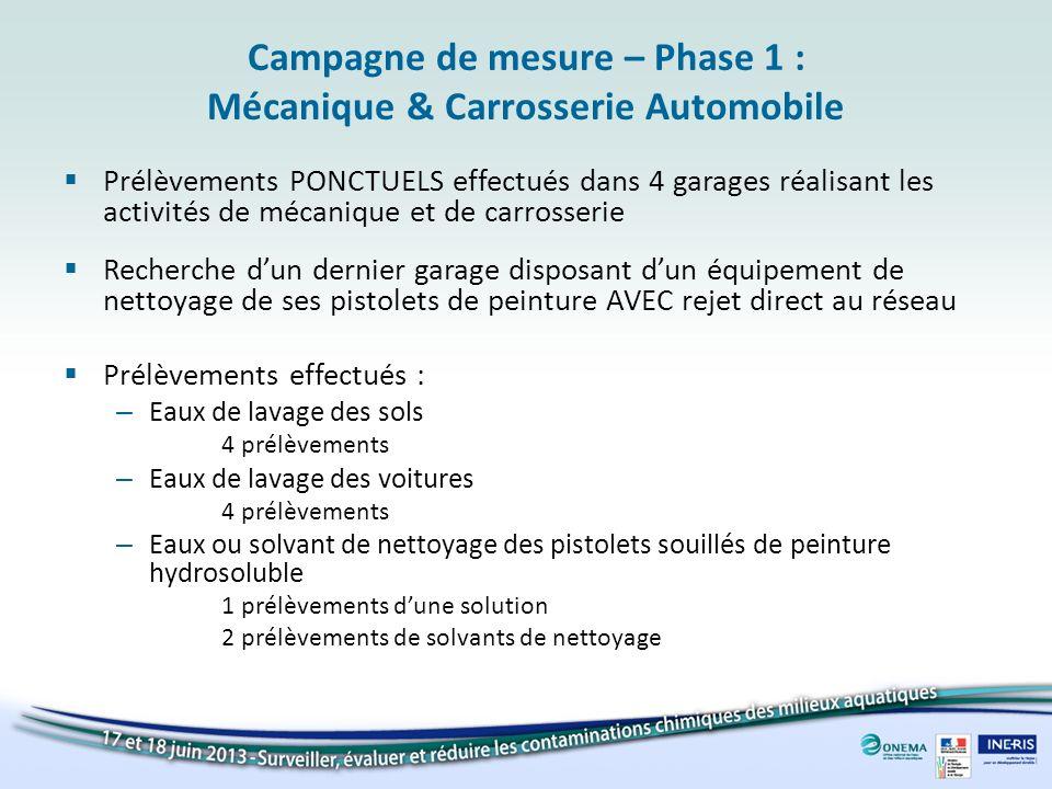Campagne de mesure – Phase 1 : Mécanique & Carrosserie Automobile