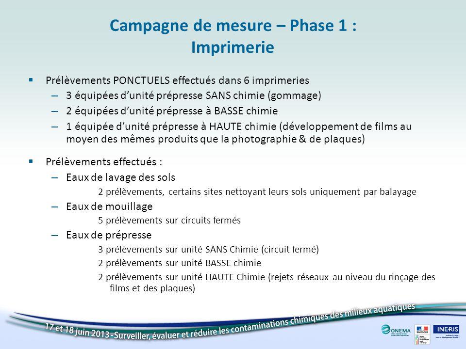 Campagne de mesure – Phase 1 : Imprimerie