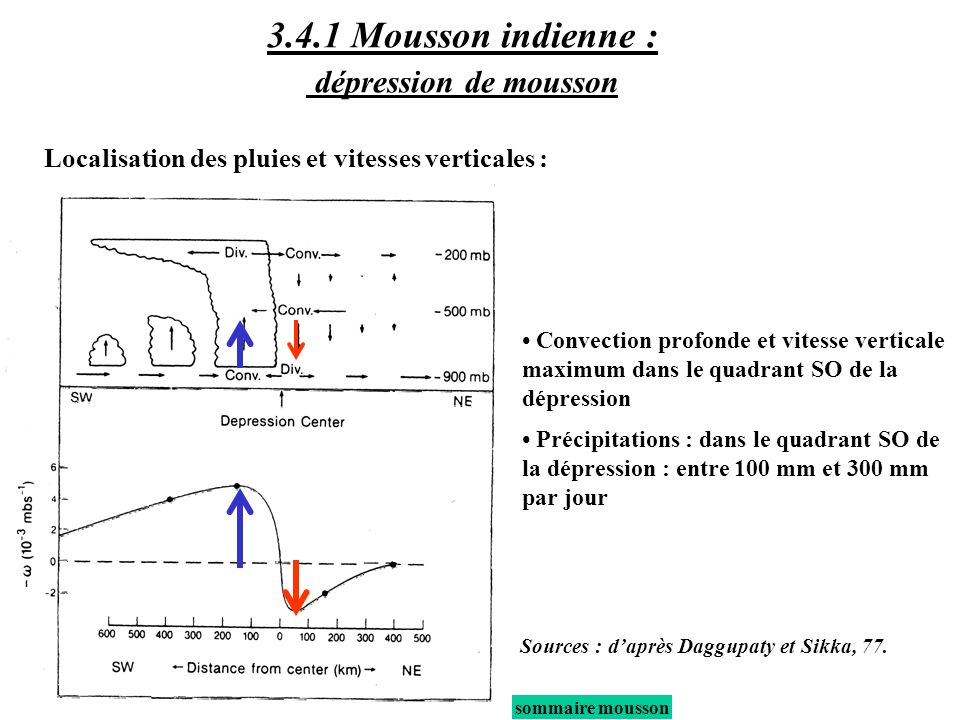 3.4.1 Mousson indienne : dépression de mousson