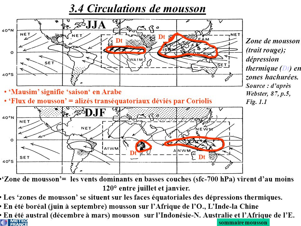 3.4 Circulations de mousson