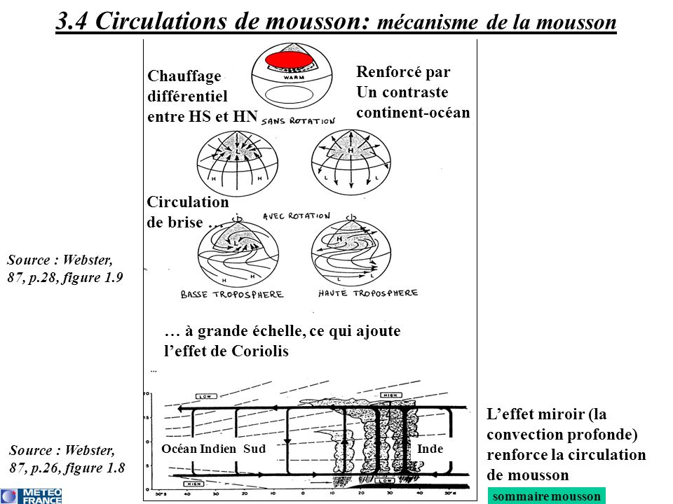 3.4 Circulations de mousson: mécanisme de la mousson