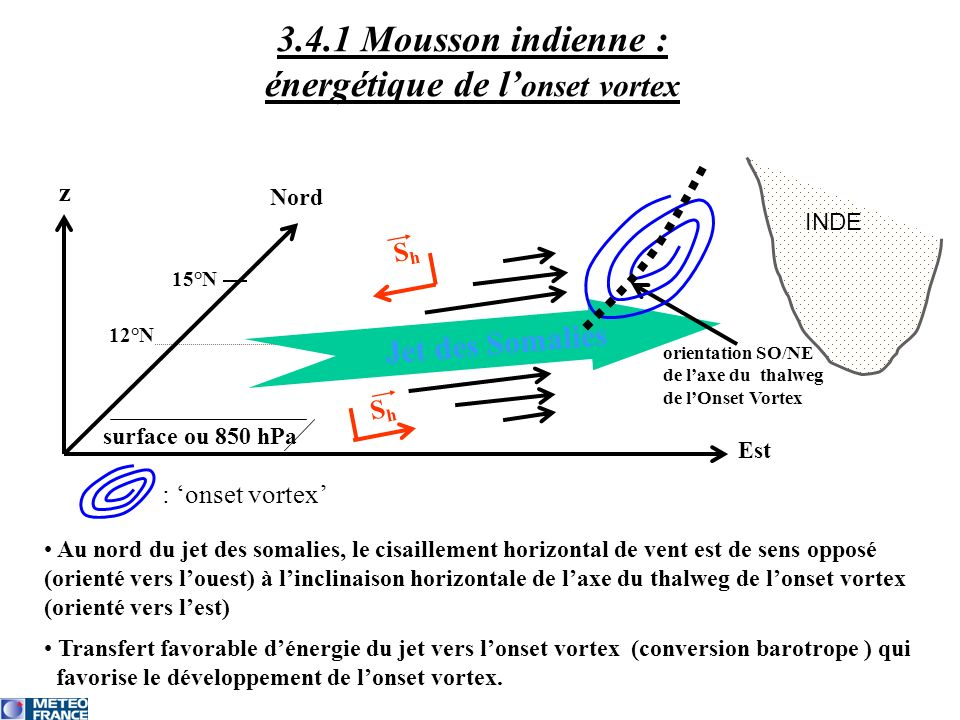 3.4.1 Mousson indienne : énergétique de l'onset vortex