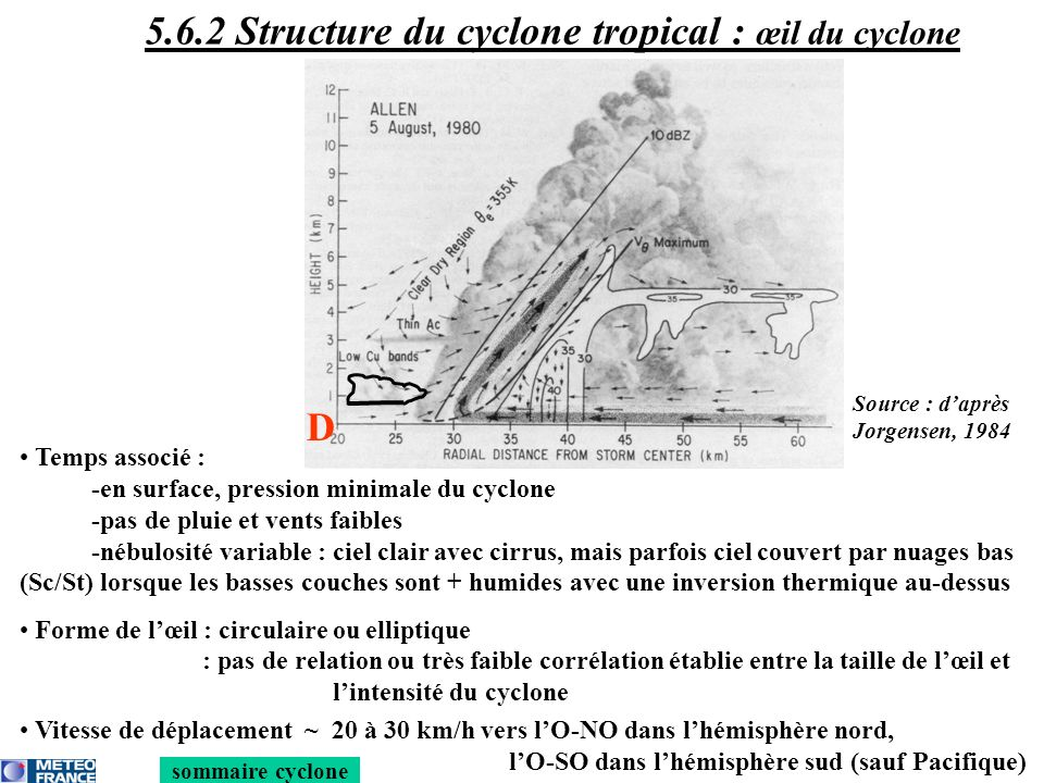 5.6.2 Structure du cyclone tropical : œil du cyclone