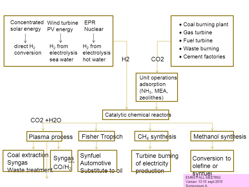 H2 CO2 CO2 +H2O Plasma process Fisher Tropsch CH4 synthesis