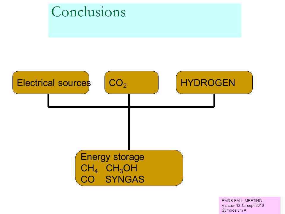 Conclusions Electrical sources CO2 HYDROGEN Energy storage