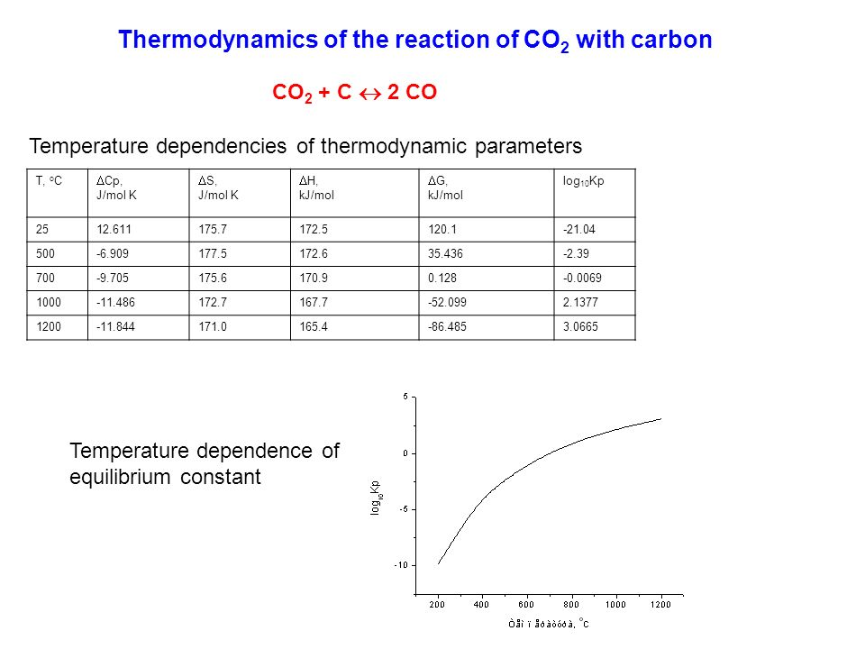Thermodynamics of the reaction of CO2 with carbon