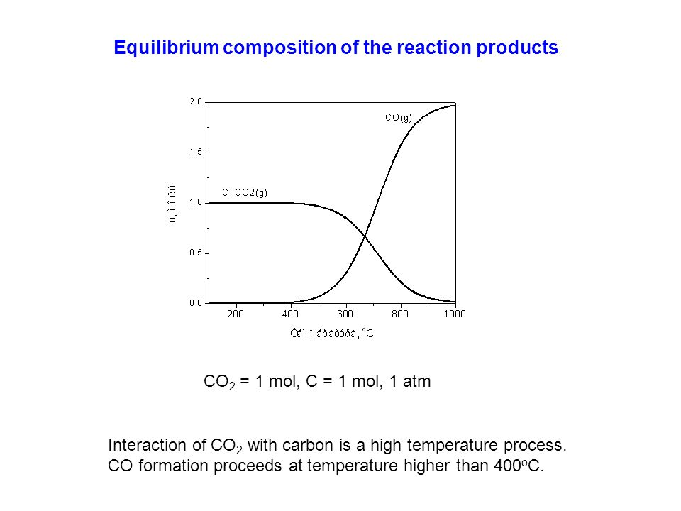 Equilibrium composition of the reaction products