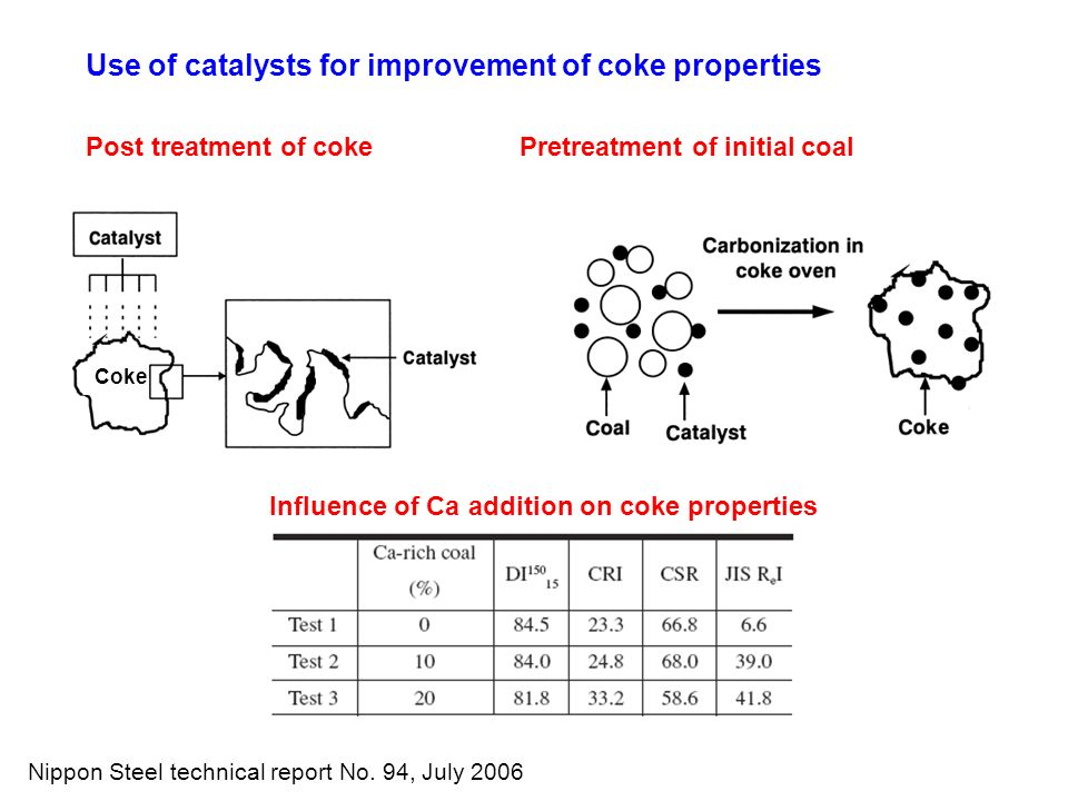 Use of catalysts for improvement of coke properties